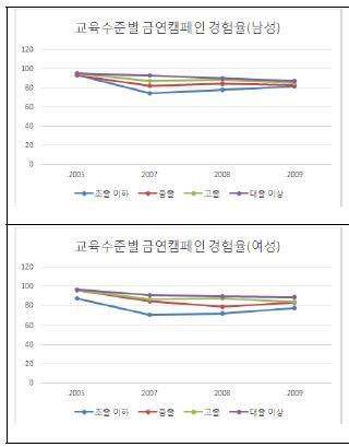 〔그림 5-27〕 교육수준별 금연 캠페인 인지율