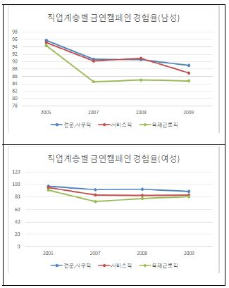 〔그림 5-28〕 직업계층별 금연 캠패인 인지율