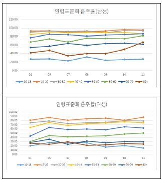 〔그림 5-29〕 연령별 연령표준화 현재 음주율