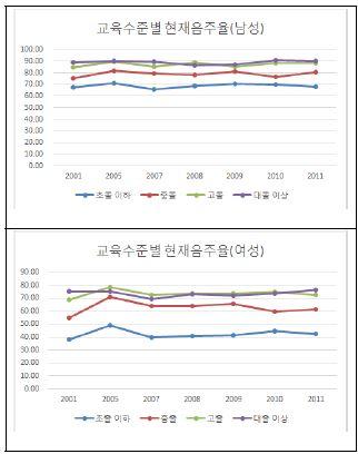 〔그림 5-31〕 교육수준별 연령표준화 현재 음주율