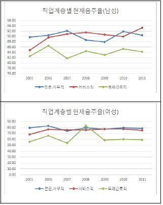 〔그림 5-32〕 직업계층별 연령표준화 현재 음주율