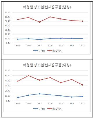 〔그림 5-33〕 청소년 연령표준화 현재음주율