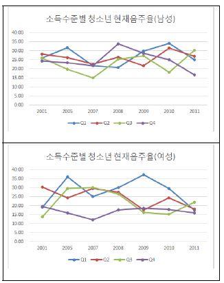 〔그림 5-34〕 청소년의 소득수준별 연령표준화 현재 음주율