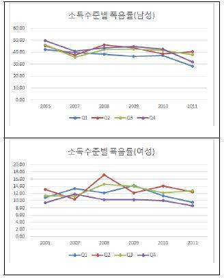 〔그림 5-36〕 소득수준별 폭음률