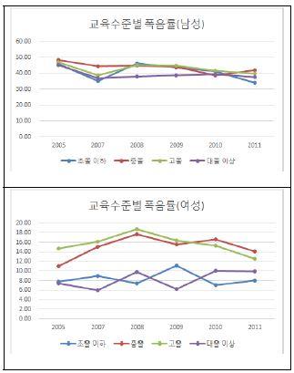 〔그림 5-37〕 교육수준별 폭음률