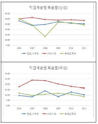 〔그림 5-38〕 직업계층별 폭음률