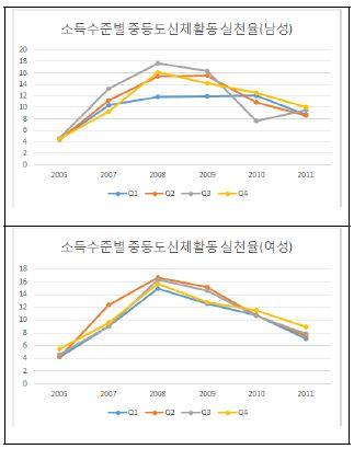 〔그림 5-44〕 소득수준별 중등도 신체활동 실천율