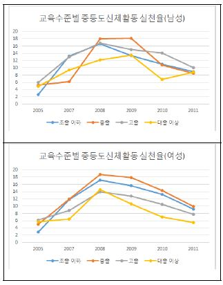 〔그림 5-45〕 교육수준별 중등도 신체활동 실천율