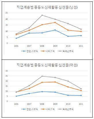 〔그림 5-46〕 직업계층별 중등도 신체활동 실천율