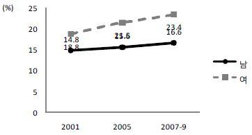 〔그림 5-48〕 지난 10년 간 나쁜 자가평가 건강 경험율의 추이