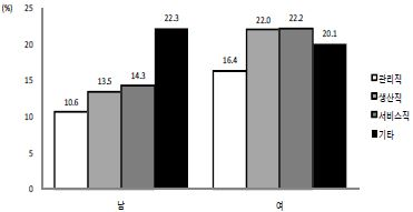 〔그림 5-51〕 직업에 따른 나쁜 자가평가 건강수준