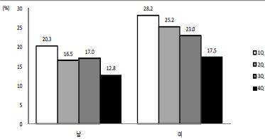 〔그림 5-52〕 소득수준에 따른 나쁜 자가평가 건강수준