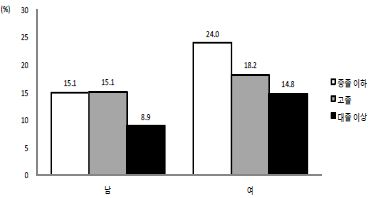 〔그림 5-53〕 학력수준에 따른 나쁜 자가평가 건강수준(65세 미만)