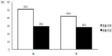 〔그림 5-54〕 학력수준에 따른 나쁜 자가평가 건강수준(65세 이상)