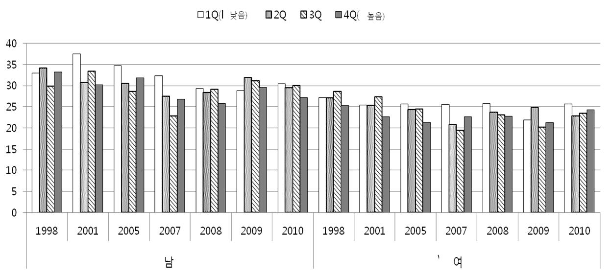 〔그림 5-57〕 수득수준 사분위수에 따른 고혈압 유병률