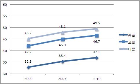 〔그림 5-59〕 2000-2010년, 학력 수준에 따른 남성의 30세 기대여명
