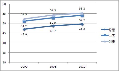 〔그림 5-60〕 2000-2010년, 학력 수준에 따른 여성의 30세 기대여명