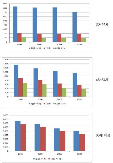 〔그림 5-62〕 남성의 연령집단별 교육수준별 연령표준화 총 사망률