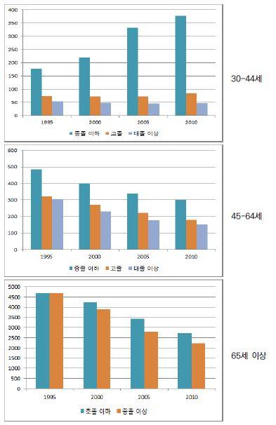 〔그림 5-63〕 여성의 연령집단별 교육수준별 연령표준화 총 사망률