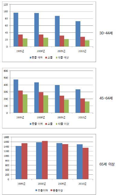 〔그림 5-64〕 암: 남성의 연령집단별 교육수준별 연령표준화 사망률