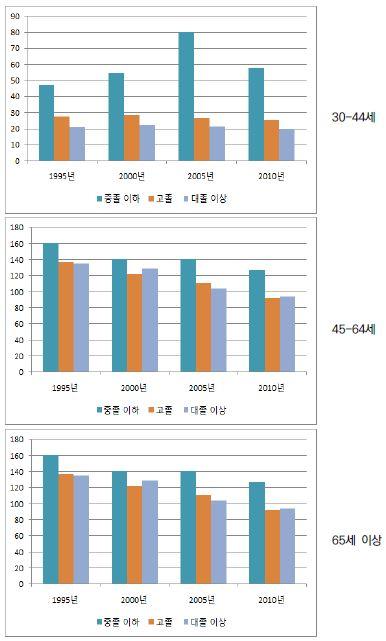 〔그림 5-65〕 암: 여성의 연령집단별 교육수준별 연령표준화 사망