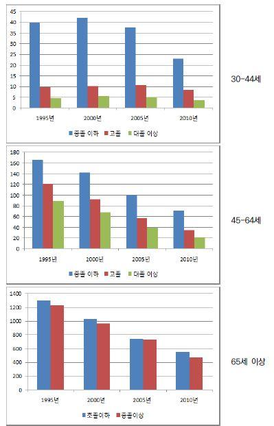 〔그림 5-66〕 뇌혈관질환: 남성의 연령집단별 교육수준별 연령표준화 사망률