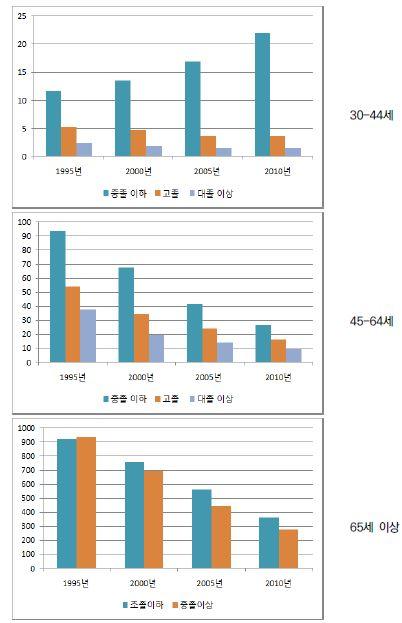 〔그림 5-67〕 뇌혈관질환: 여성의 연령집단별 교육수준별 연령표준화 사망률