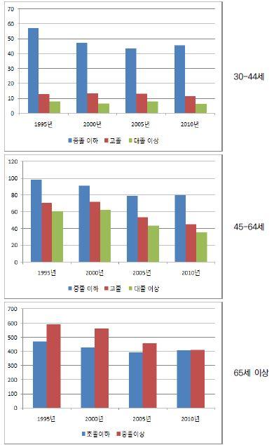〔그림 5-68〕 심장질환: 남성의 연령집단별 교육수준별 연령표준화 사망률