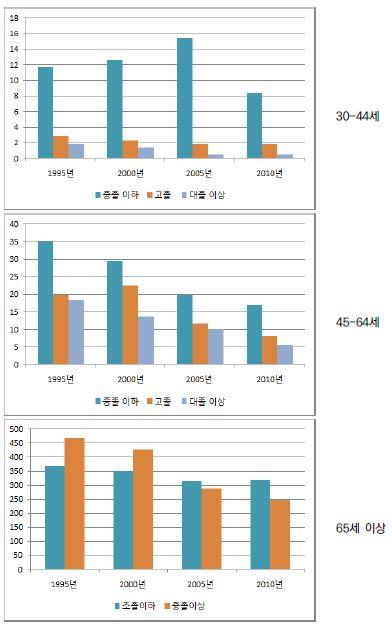 〔그림 5-69〕 심장질환: 여성의 연령집단별 교육수준별 연령표준화 사망률