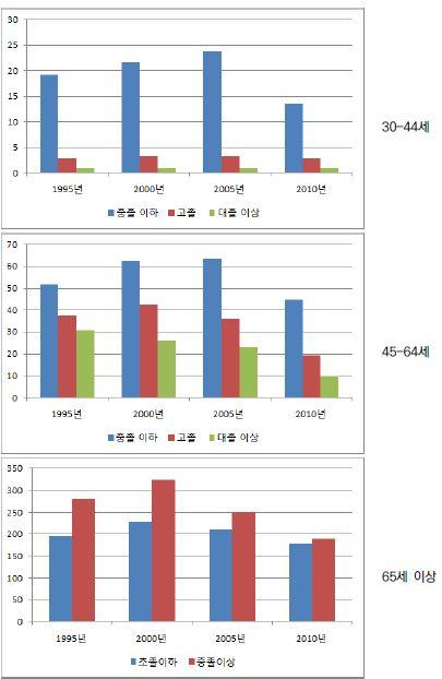 〔그림 5-70〕 당뇨병: 남성의 연령집단별 교육수준별 연령표준화 사망률