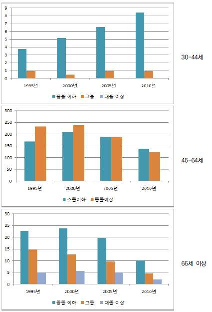 〔그림 5-71〕 당뇨병: 여성의 연령집단별 교육수준별 연령표준화 사망률