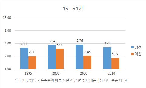 〔그림 5-73〕 성별, 교육 수준에 따른 자살 사망률