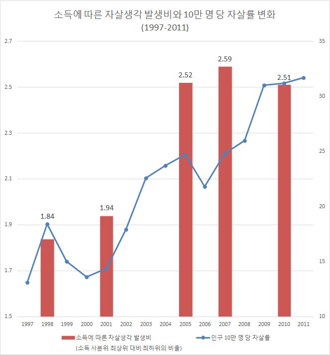 〔그림 5-75〕 소득에 따른 자살생각 발생비와 10만명당 자살률 변화