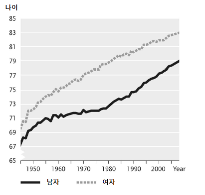 〔그림 2-3〕 스웨덴의 평균 기대수명