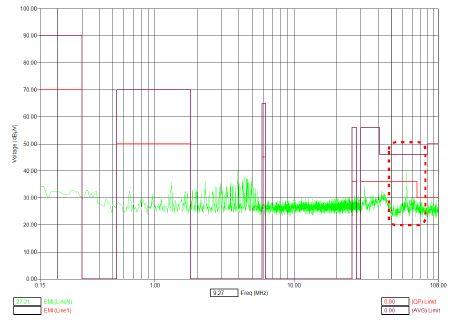 그림 17. 전원선 변경 후 전도성 방출(CE) 측정 결과