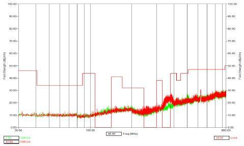 그림 22. 30㎒~1㎓ 복사성 방출(RE) 측정 결과
