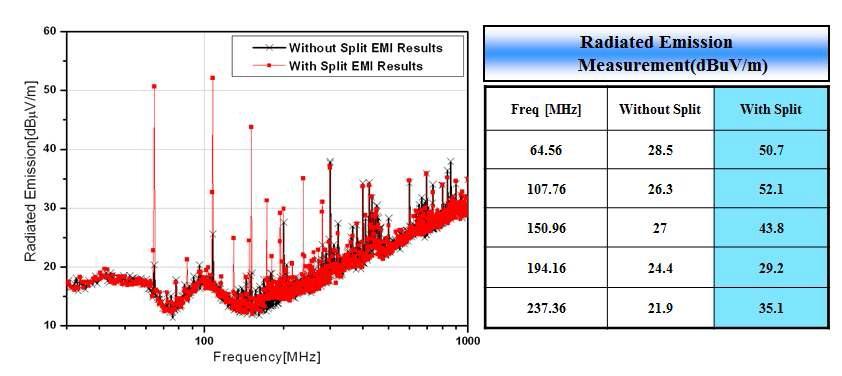 그림 28. 분리된 그라운드와 분리되지 않은 그라운드의 복사성 방출(RE) 측정 결과