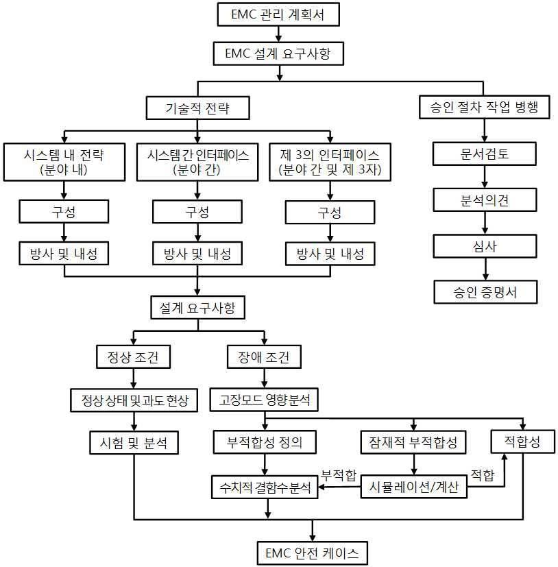 그림 37. 전체적인 EMC 평가 절차