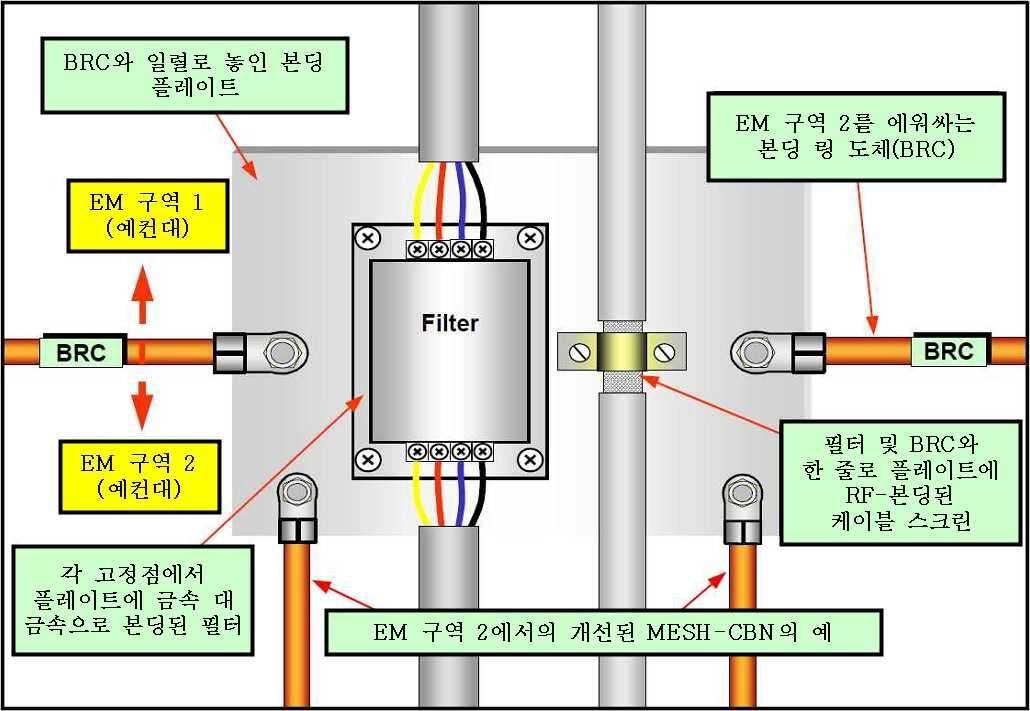 그림 39. 본딩 플레이트 사용 BRC의 직·간접 RF 본딩 예