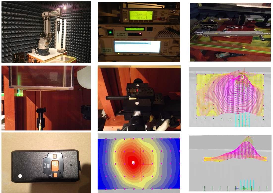 그림 43. 중소기업 인체보호 SAR 측정 지원 및 제품 사진