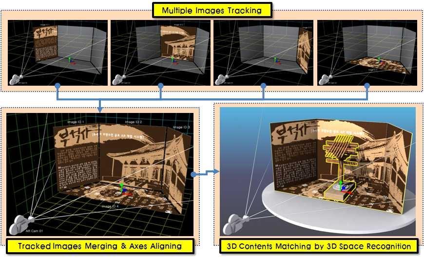 미니어처를 활용한 다각도 이미지 트래킹 기술 개념도
