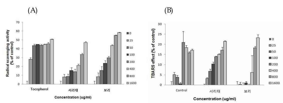 항산화 활성측정법 최적화를 위한 기초예비실험