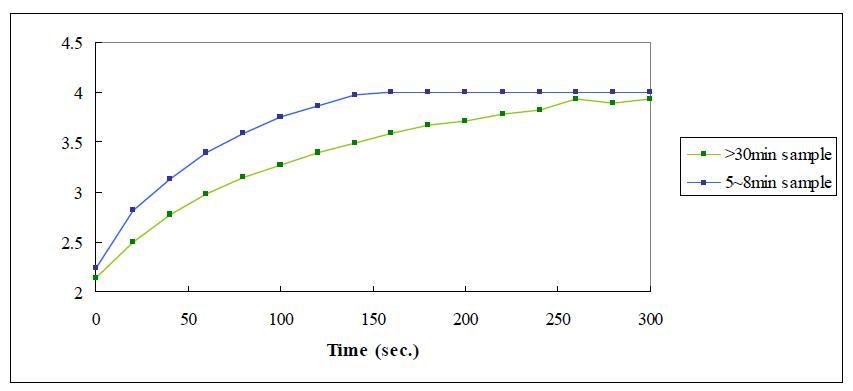 Incubation 시간에 따른 효소 활성 비교
