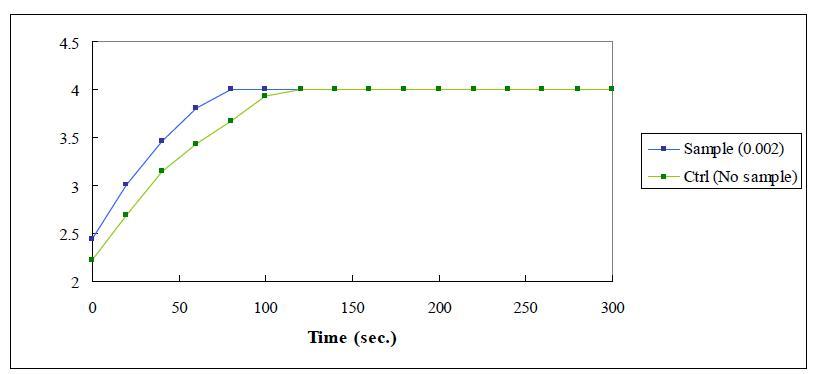 ALDH 흡광도 측정 결과
