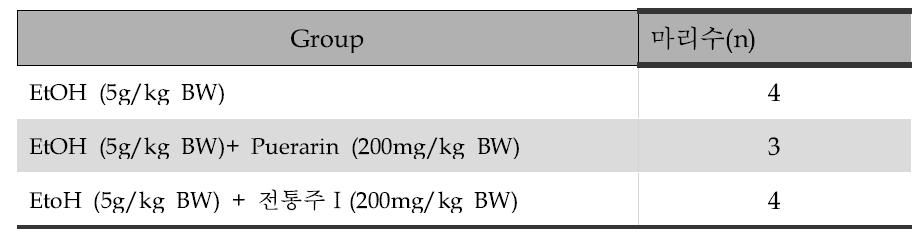 단회 에탄올 투여에 의한 급성 에탄올 대사 실험을 위한 그룹 분류