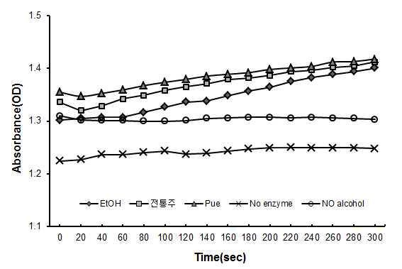 ADH 흡광도 변화 곡선.