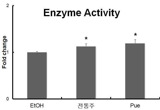 각 그룹의 ADH의 최종 흡광도와 대조군(No enzyme)의 비교를 통한 효소의 활성.