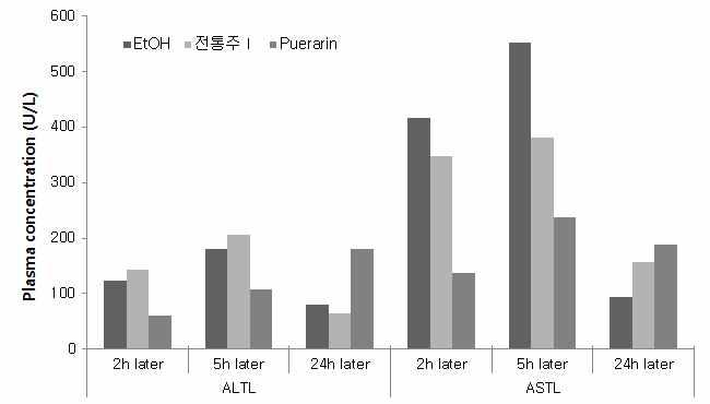 급성 알콜 경구투여에 따른 시간별 간 기능지표 (AST, ALT)