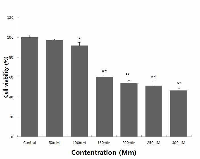 Ethanol 농도에 따른 HepG2 cell의 생존률 변화