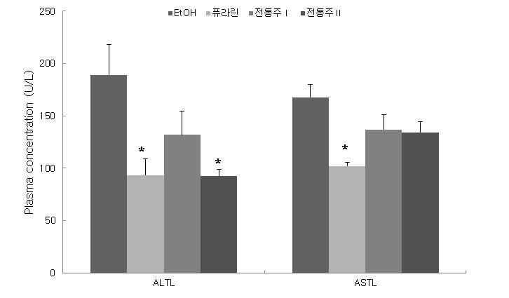 4주간의 Ethanol feeding 후 측정한 mouse의 혈액 내 간 기능지표 (ASTL, ALTL)의 값